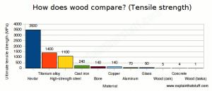 tensile-strength-materials-chart
