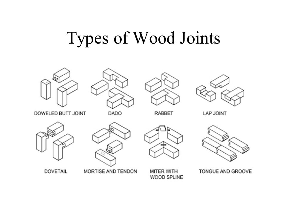 Types of Wood Joints - Maison et Deco - Factory of a ...